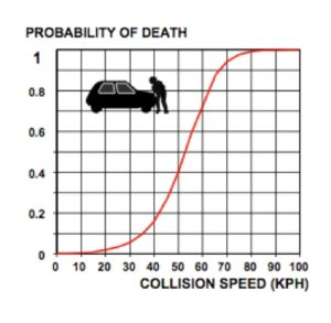 Speed management: Relationship between Speed and Fatality Risk