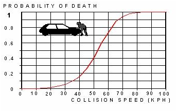 Impact of vehicle speed on pedestrian fatality risk
